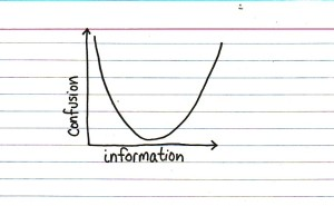 Information vs. Confusion Curve